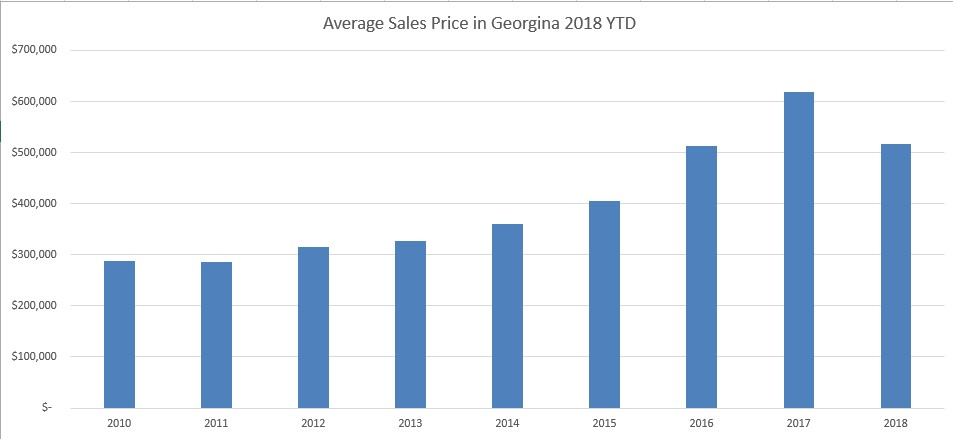 Average Sales Price Georgina
